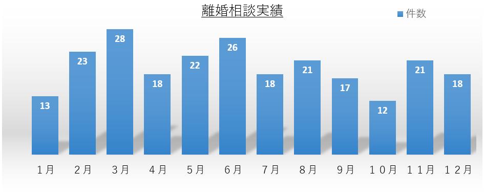 離婚相談件数グラフ 平成27年