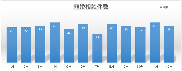 離婚相談件数グラフ 平成29年