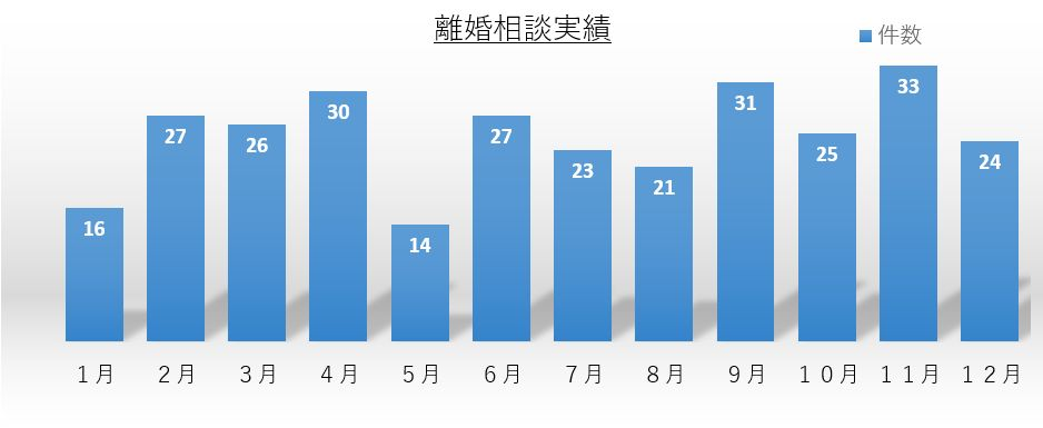 離婚相談件数グラフ 平成28年